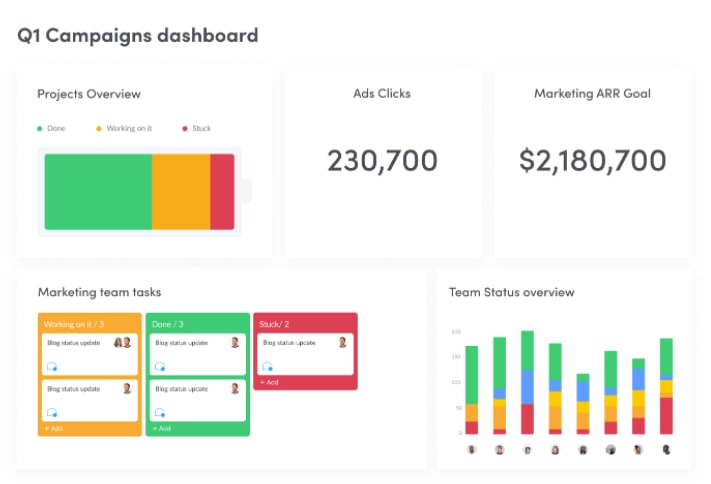 Screenshot showing campaigns dashboard template with status and performance metrics shown