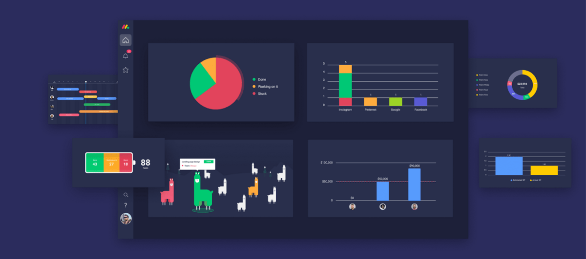 monday.com's interactive dashboards in action