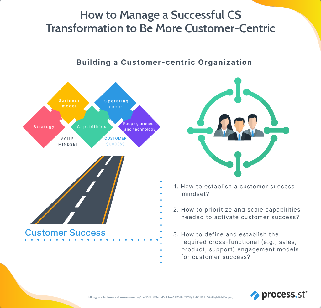 How to Manage a Successful CS Transformation to Be More Customer-Centric-08