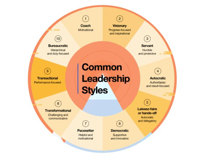 Circle detailing 10 common leadership styles