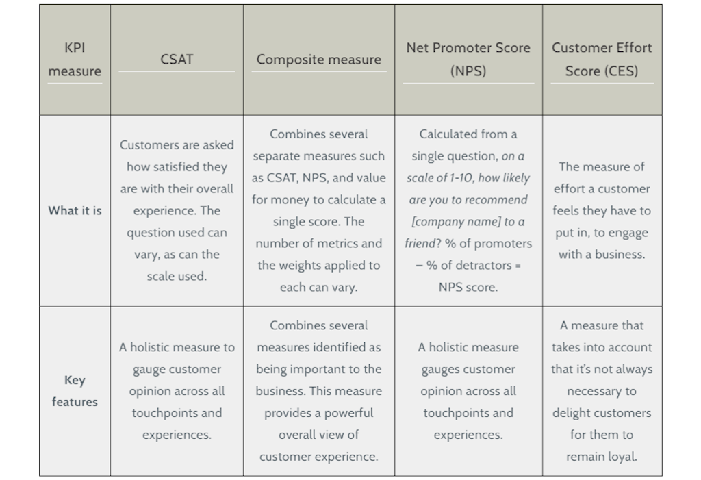 Measuring CS - key customer experience KPIs