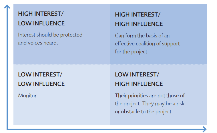 stakeholder analysis showing a 2 by 2 matrix with interest on the vertical axis and influence on the horizontal axis