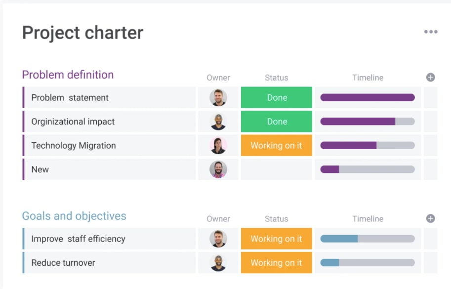 screenshot showing project charter template example from monday.com