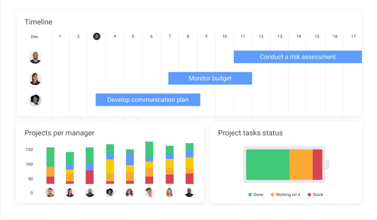 A series of graphs showing project progress metrics