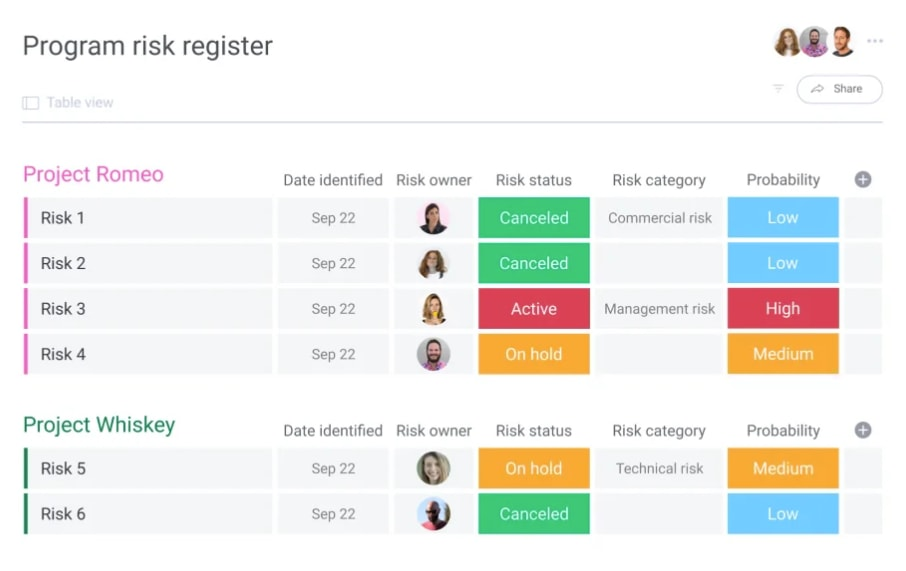 screenshot of an example project risk register from monday.com