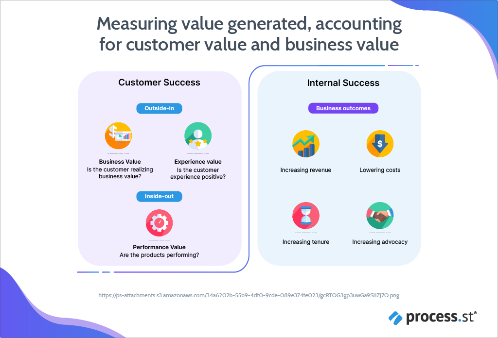 There's a New Way CS Leaders Should Measure Value Generated-05 (1)