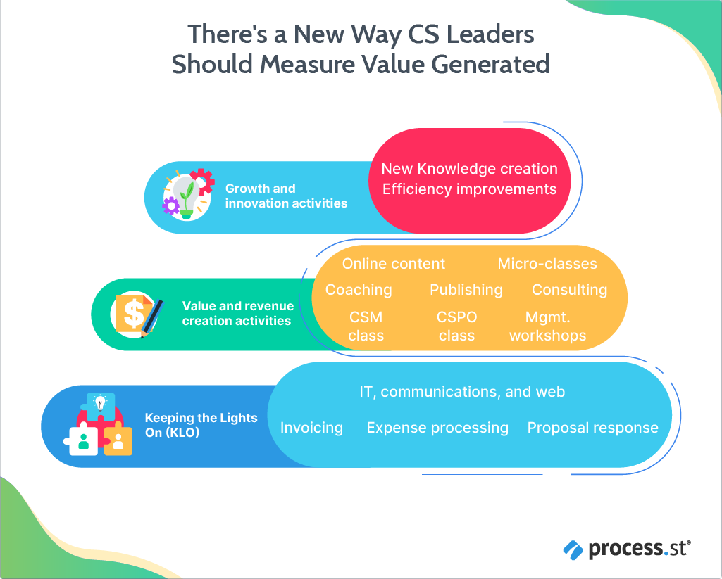 There's a New Way CS Leaders Should Measure Value Generated-06 (2)