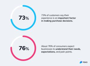 e-commerce customer service trends