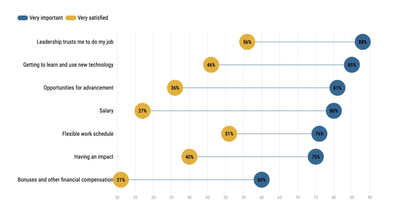 factors-important-to-rpa-developers-job-satisfaction