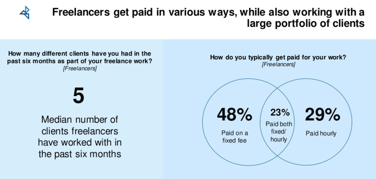 Freelancer workload statistics graph