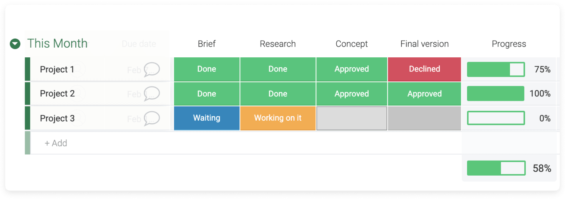 monday.com's progress tracker allows users to see how their tasks are progressing