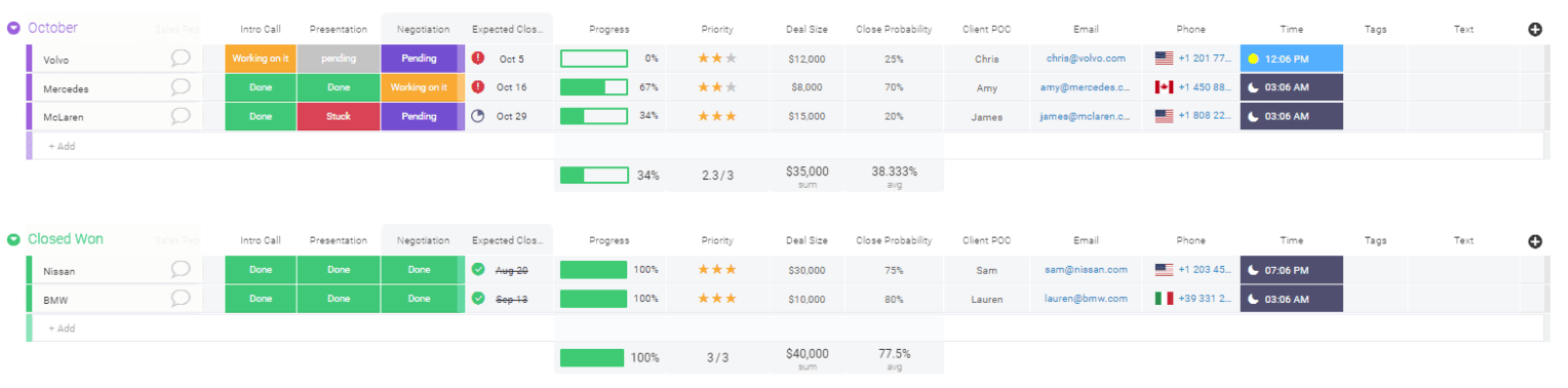 screenshot showing the monday.com sales pipeline template