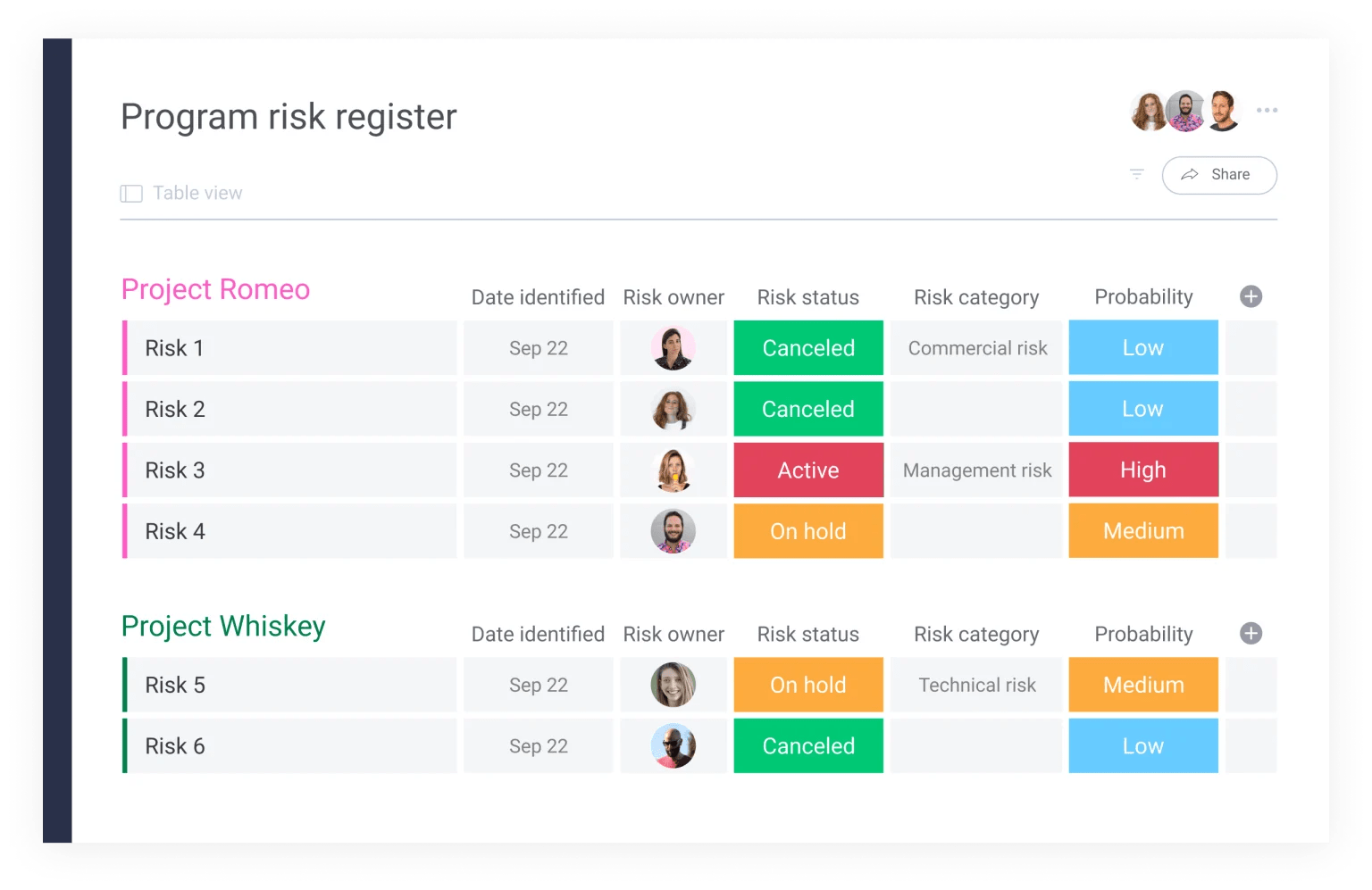As risk presents itself you can easily flag it with monday.com's digital risk register.