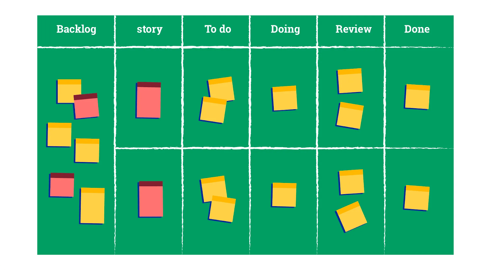 Scrum boards are useful visuals that help the team focus and help eachother.
