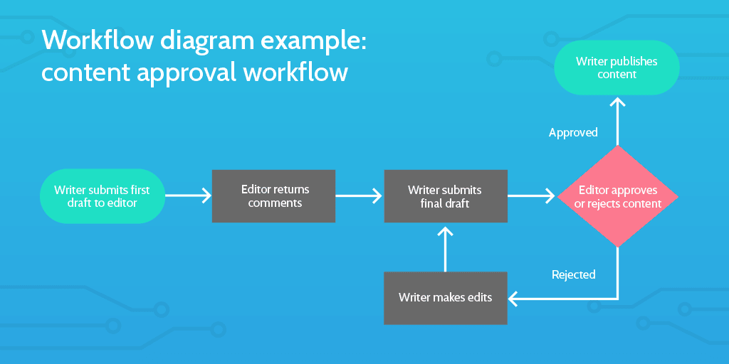 workflow diagram is how most people visualize the genesis of their workflow. From there, they put it into action in a workflow management software.