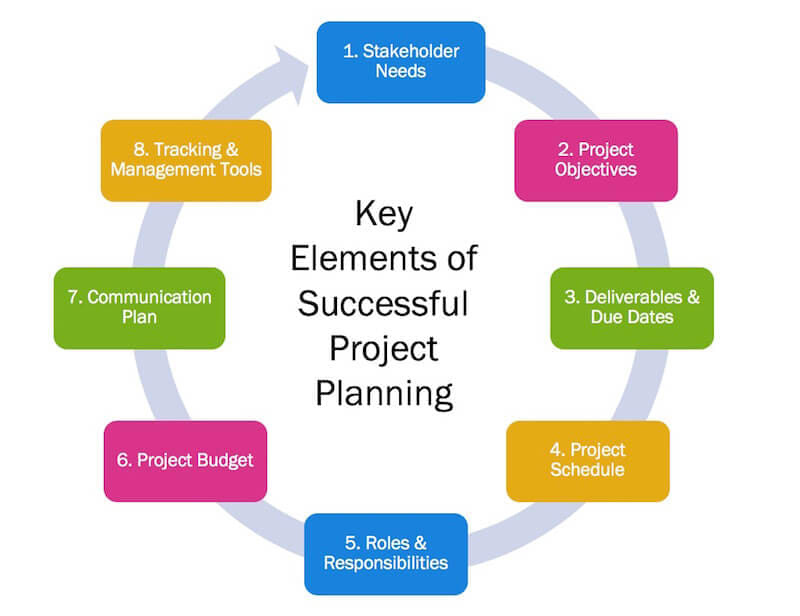 The project planning process is a crucial step toward project success.