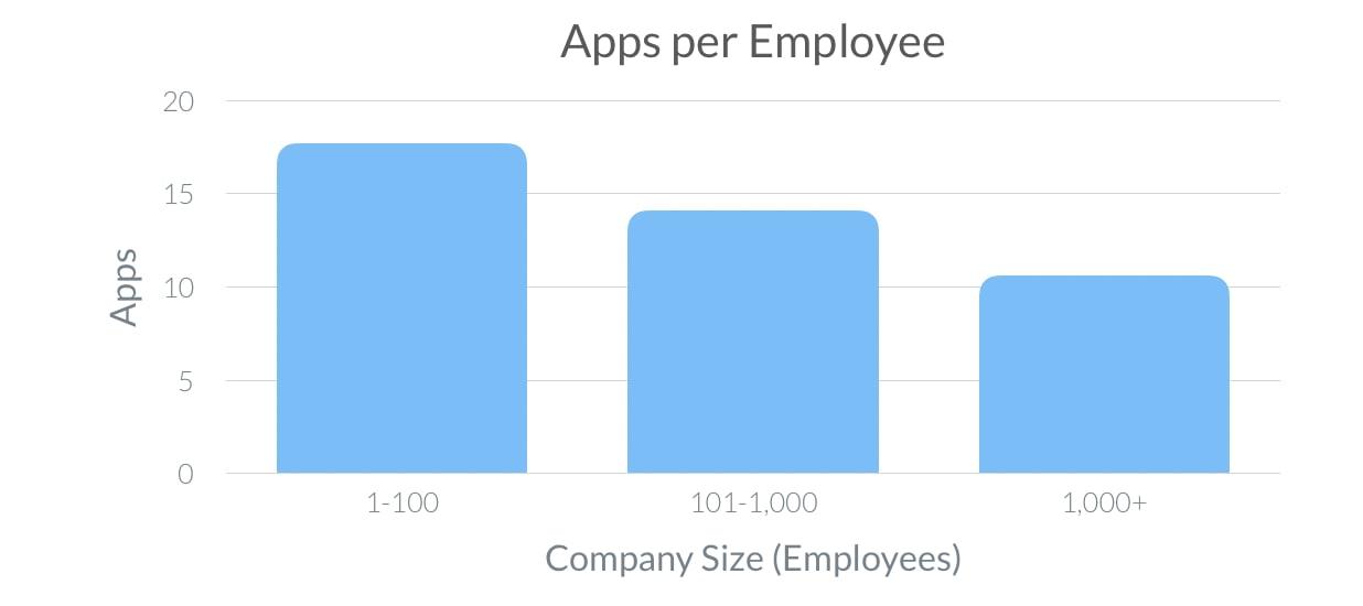 Average number of SaaS apps per employee