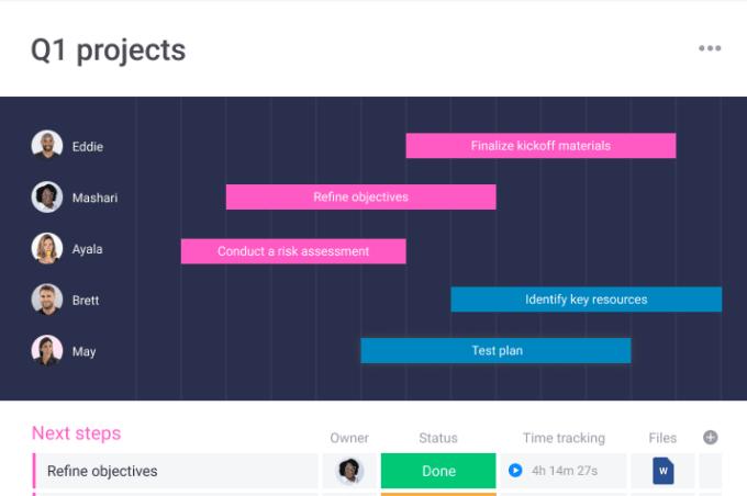 monday.com gantt chart template for project planning