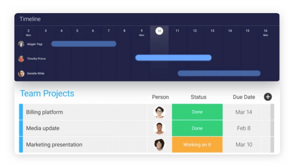 monday.com's software allows project managers to manage their team effectively.