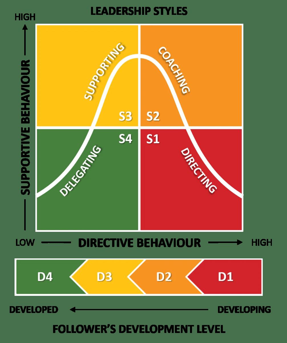 2 x 2 matrix showing different leadership styles based on follower's development level