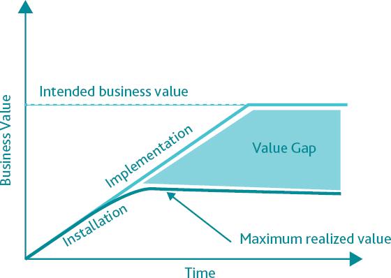 Value gap chart