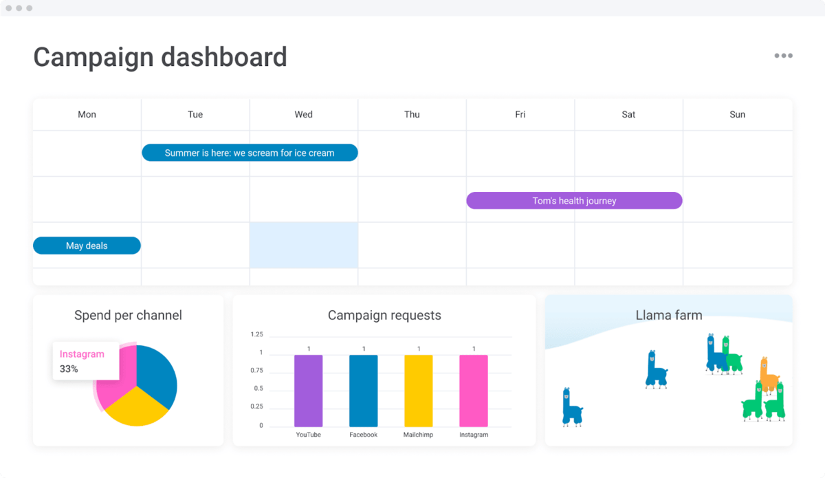 Marketing campaign dashboard in monday.com