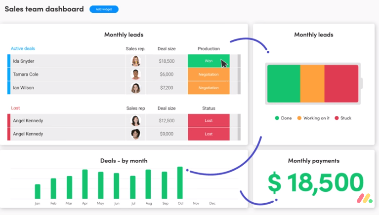 monday.com KPI dashboard