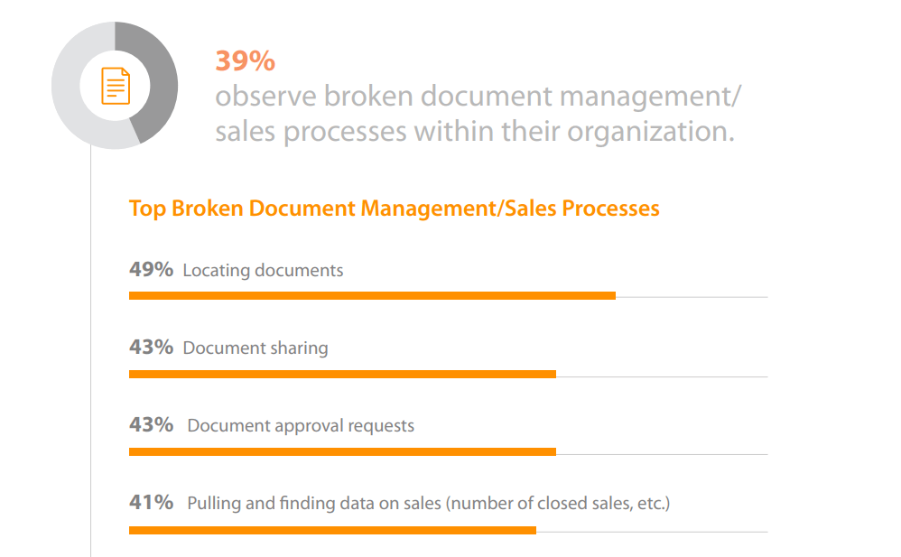 Graph showing the top broke document management processes