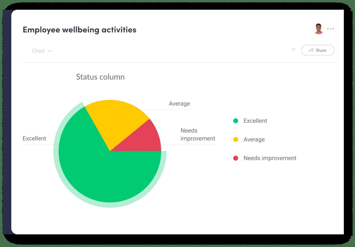 Gathering employee feedback via survey.
