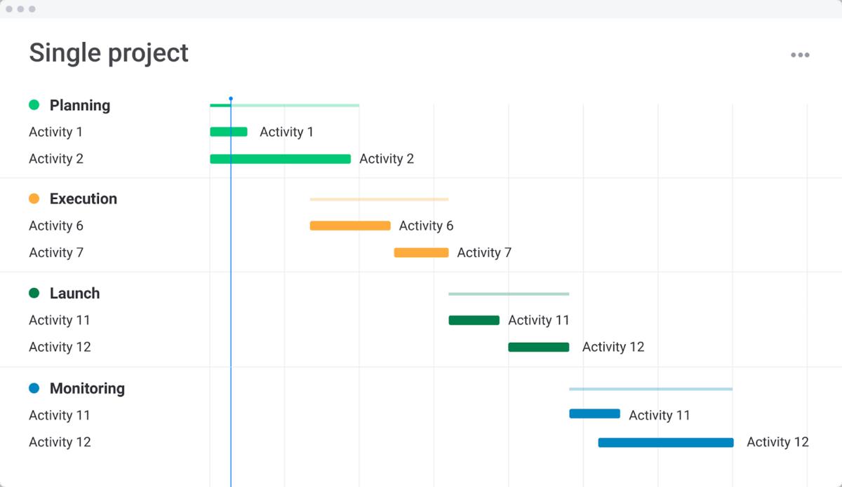 monday.com gantt chart project management template