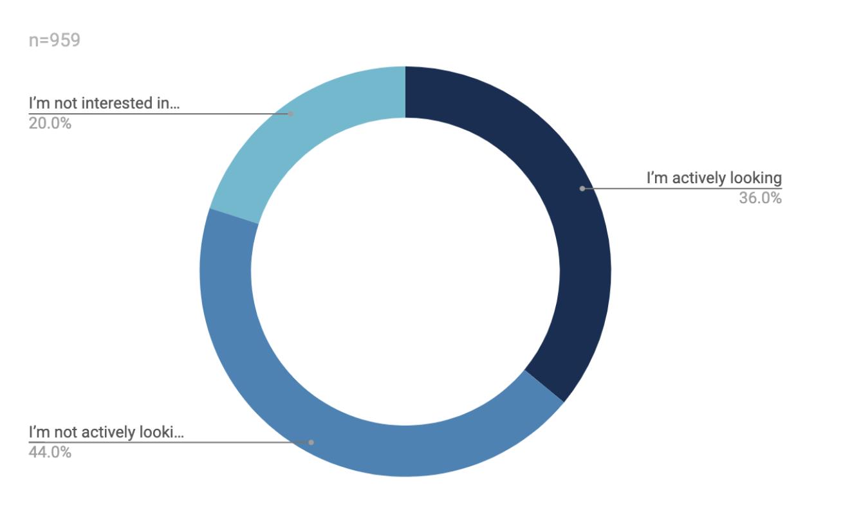 state-of-rpa-developer-report-graph-uipath