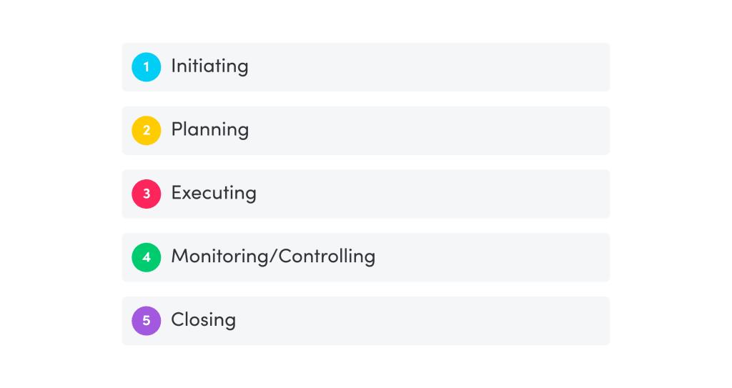 5 project management steps