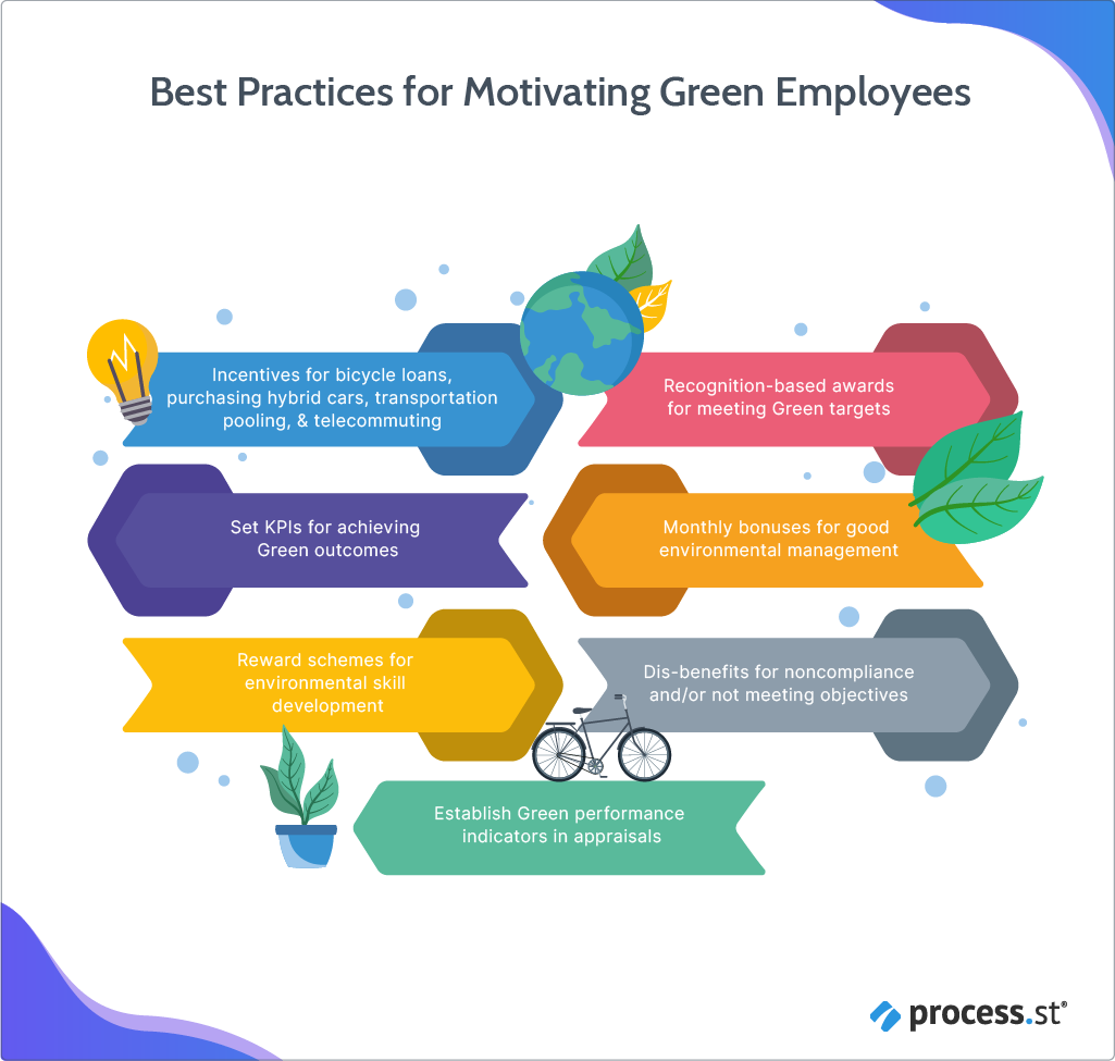 Best Practices for Motivating Green Employees
