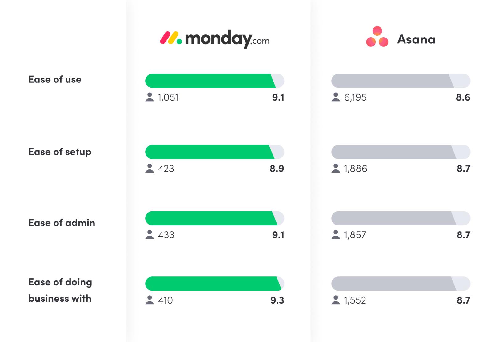 monday.com vs. Asana G2 customer reviews