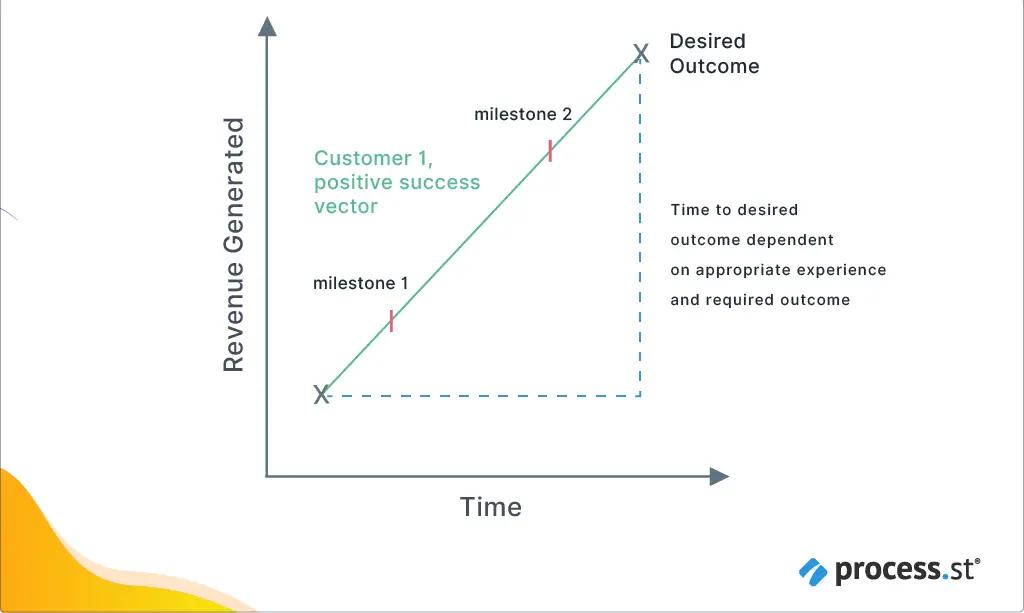 Customer success positive vector