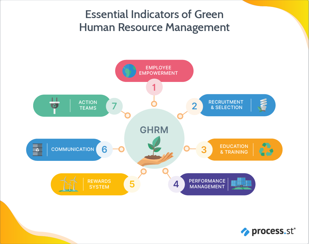 Essential Indicators of Green Human Resource Management