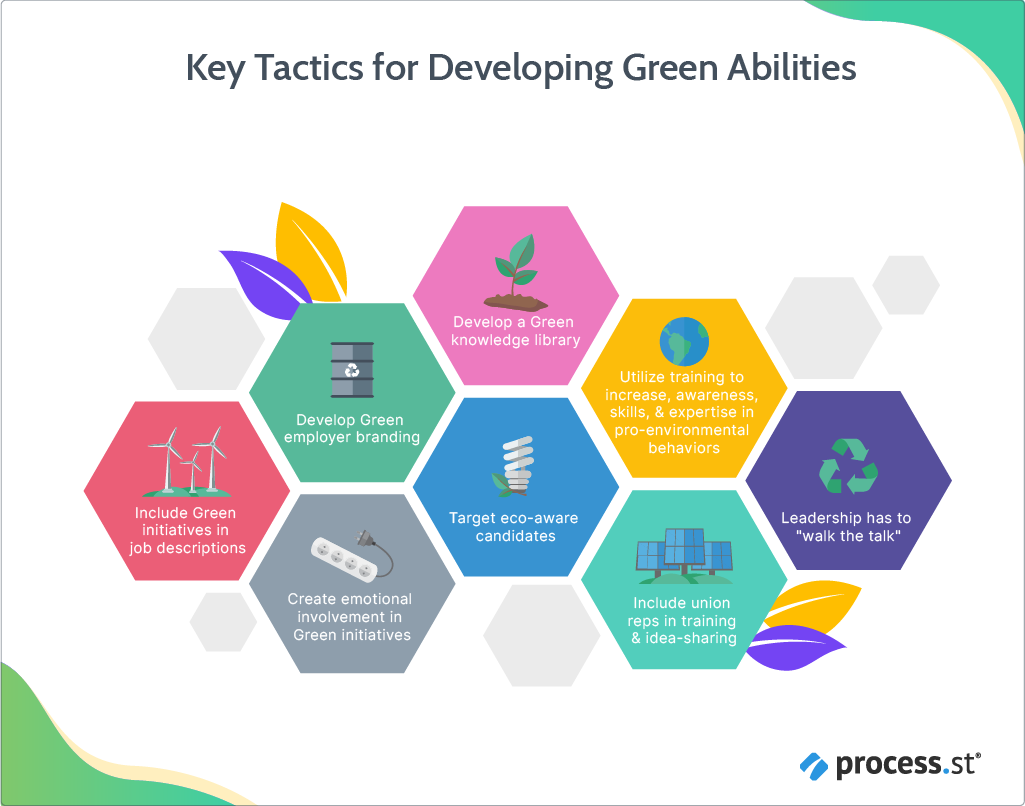 Key Tactics for Developing Green Abilities