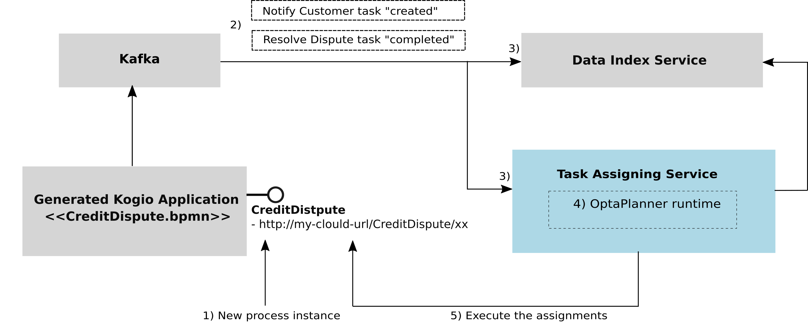 TaskAssigningServiceArchitecture