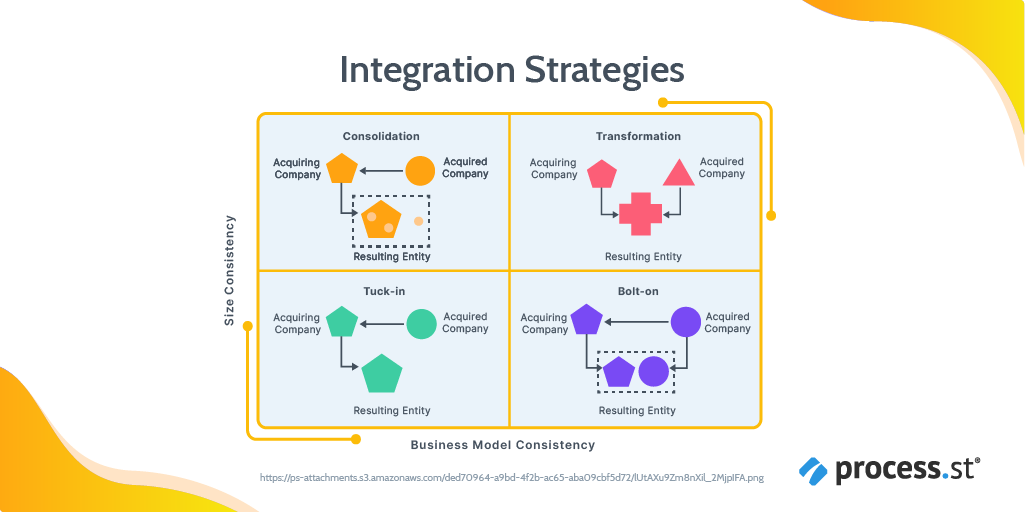 4 post-merger integration strategies