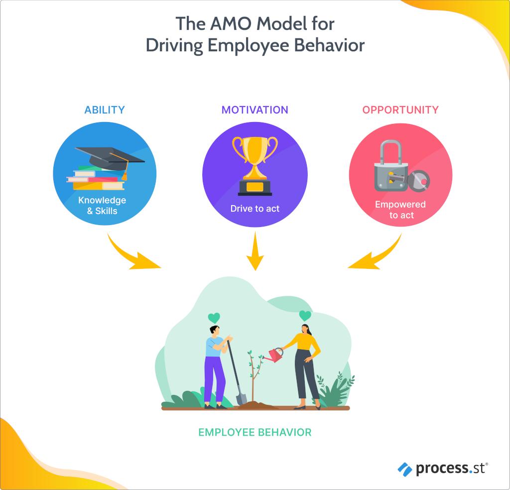 The AMO Model for Driving Employee Behavior
