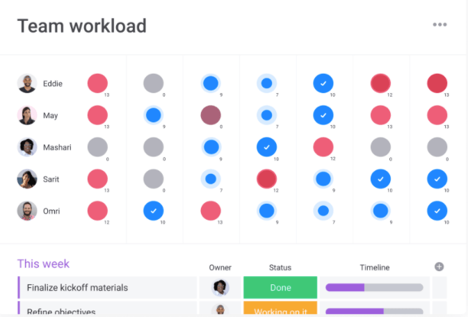 Team workload represented by different colored and sized dots
