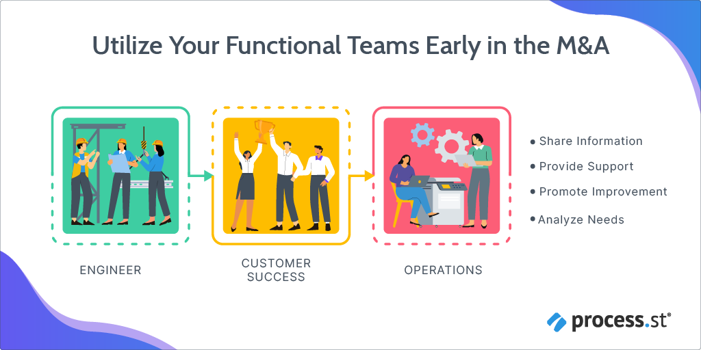 levers-for-acquisitions-value-capture-functional-teams