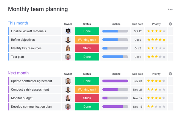 planning board for employee performance purposes