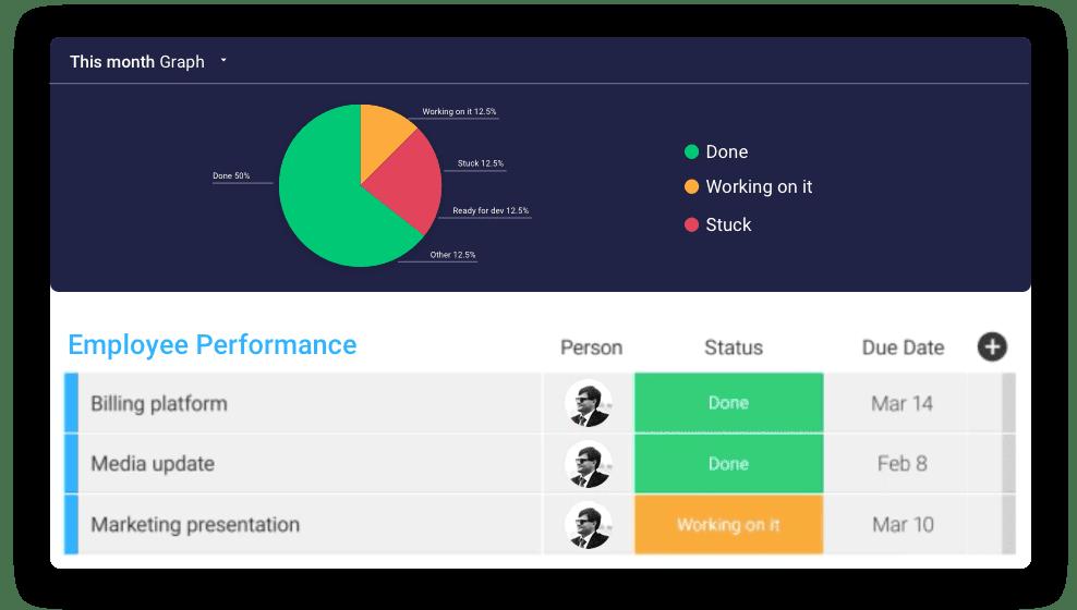 employee performance combination board