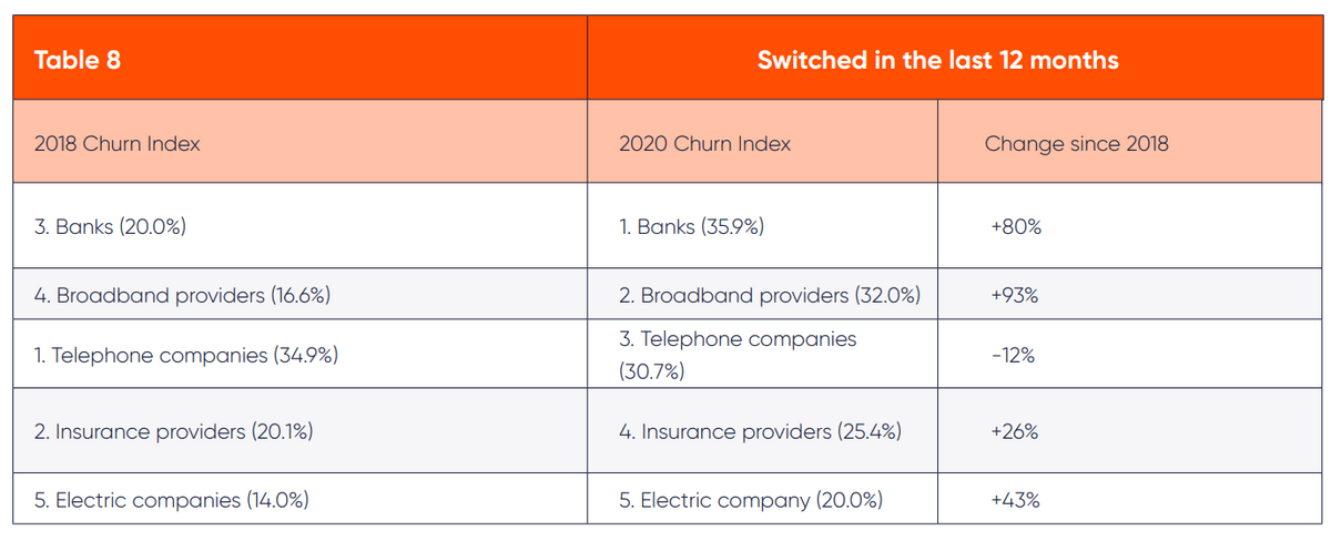 Table of churn percentage by industry