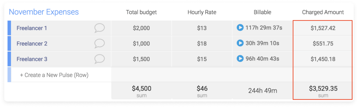 Image of monday.com's board with billable time and charged amount