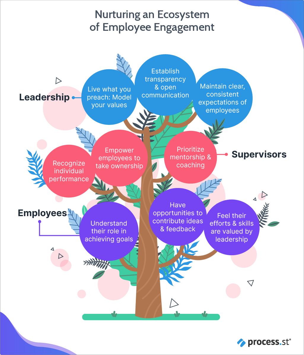 Nurturing an ecosystem of employee engagement