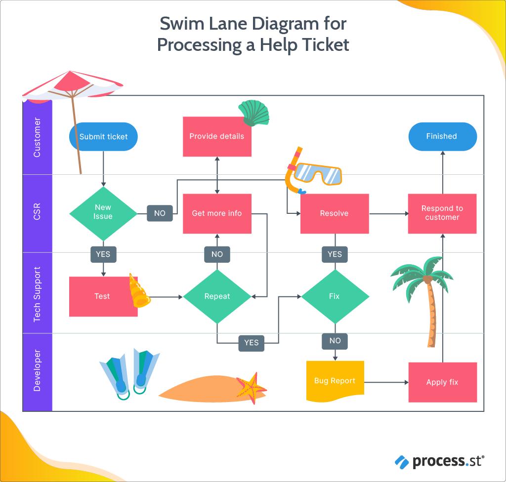 Swim Lane Diagram for Processing a Help Ticket