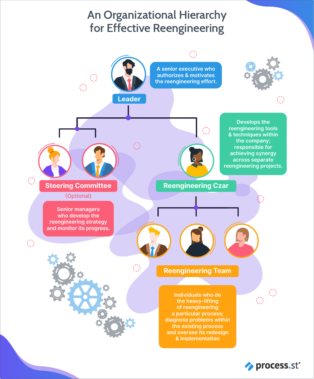 An Organizational Hierarchy