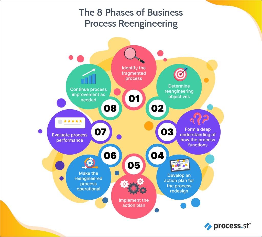 reengineering-the-corporation-benefits-8-phases-of-reengineering